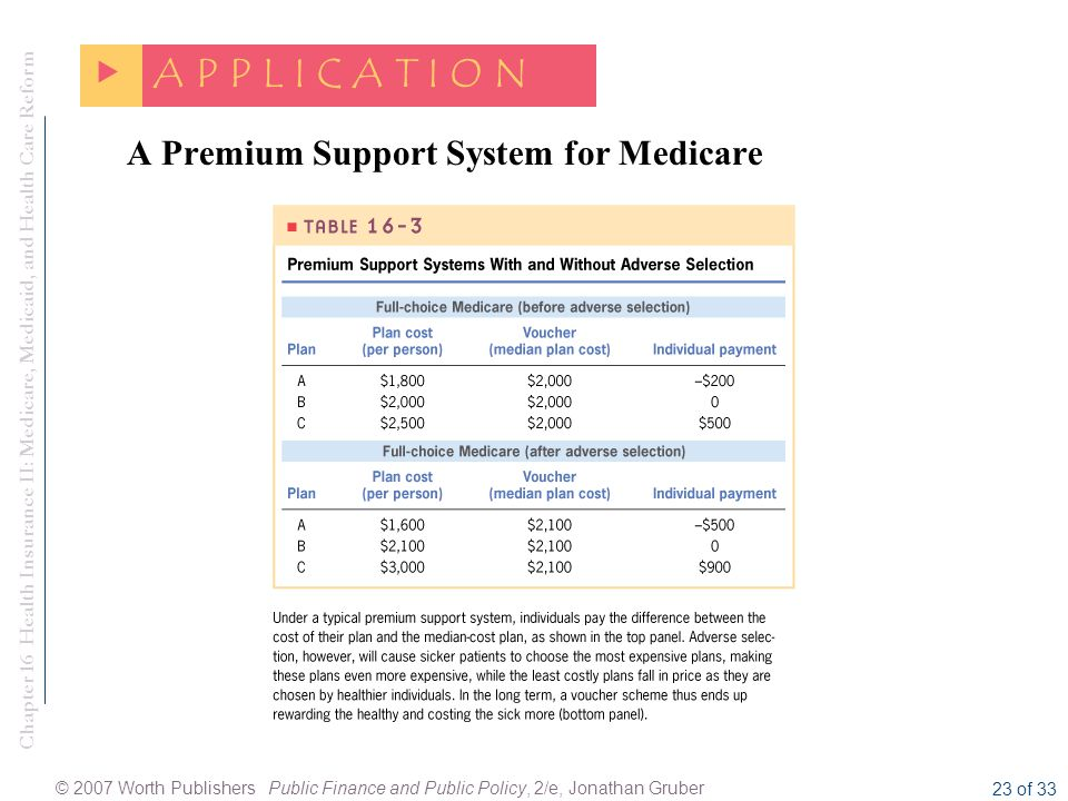 Chapter 16 Health Insurance II: Medicare, Medicaid, and Health Care Reform © 2007 Worth Publishers Public Finance and Public Policy, 2/e, Jonathan Gruber 23 of 33 A Premium Support System for Medicare  A P P L I C A T I O N