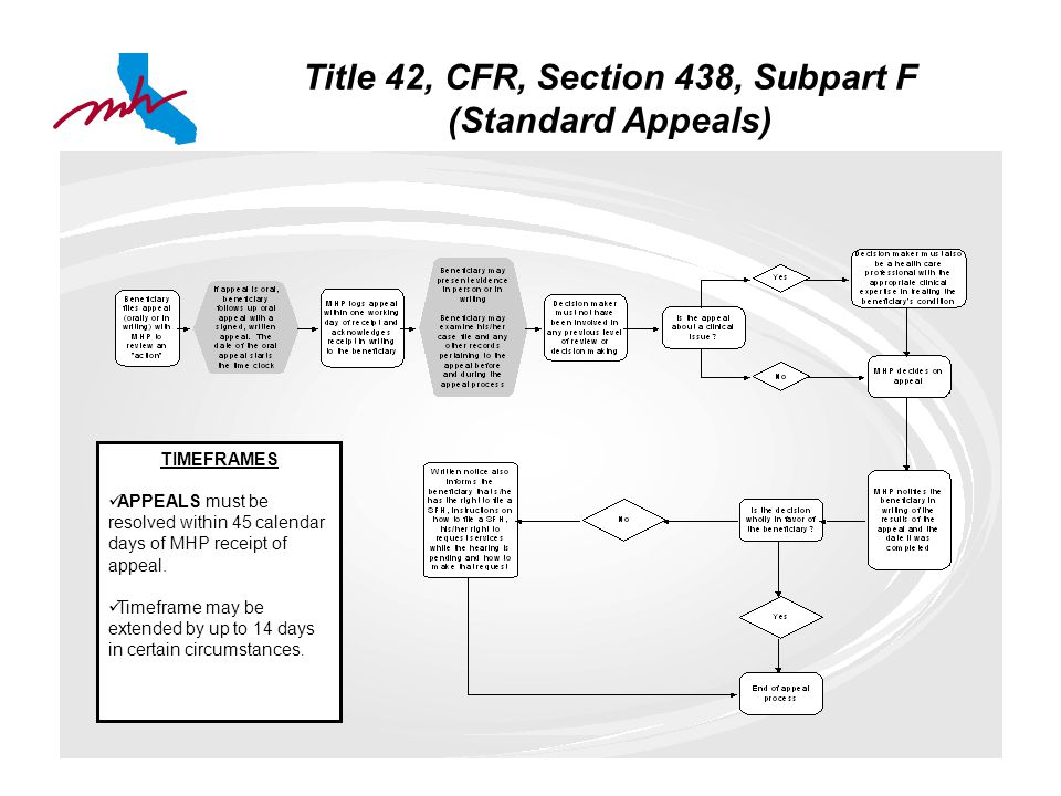Title 42, CFR, Section 438, Subpart F (Standard Appeals) TIMEFRAMES APPEALS must be resolved within 45 calendar days of MHP receipt of appeal.