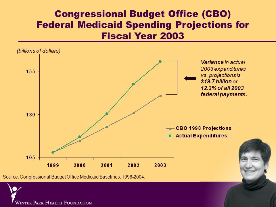 Congressional Budget Office (CBO) Federal Medicaid Spending Projections for Fiscal Year 2003 Variance in actual 2003 expenditures vs.