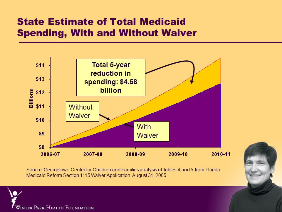 State Estimate of Total Medicaid Spending, With and Without Waiver Total 5-year reduction in spending: $4.58 billion Source: Georgetown Center for Children and Families analysis of Tables 4 and 5 from Florida Medicaid Reform Section 1115 Waiver Application, August 31, 2005.
