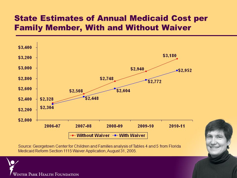 State Estimates of Annual Medicaid Cost per Family Member, With and Without Waiver Source: Georgetown Center for Children and Families analysis of Tables 4 and 5 from Florida Medicaid Reform Section 1115 Waiver Application, August 31, 2005.