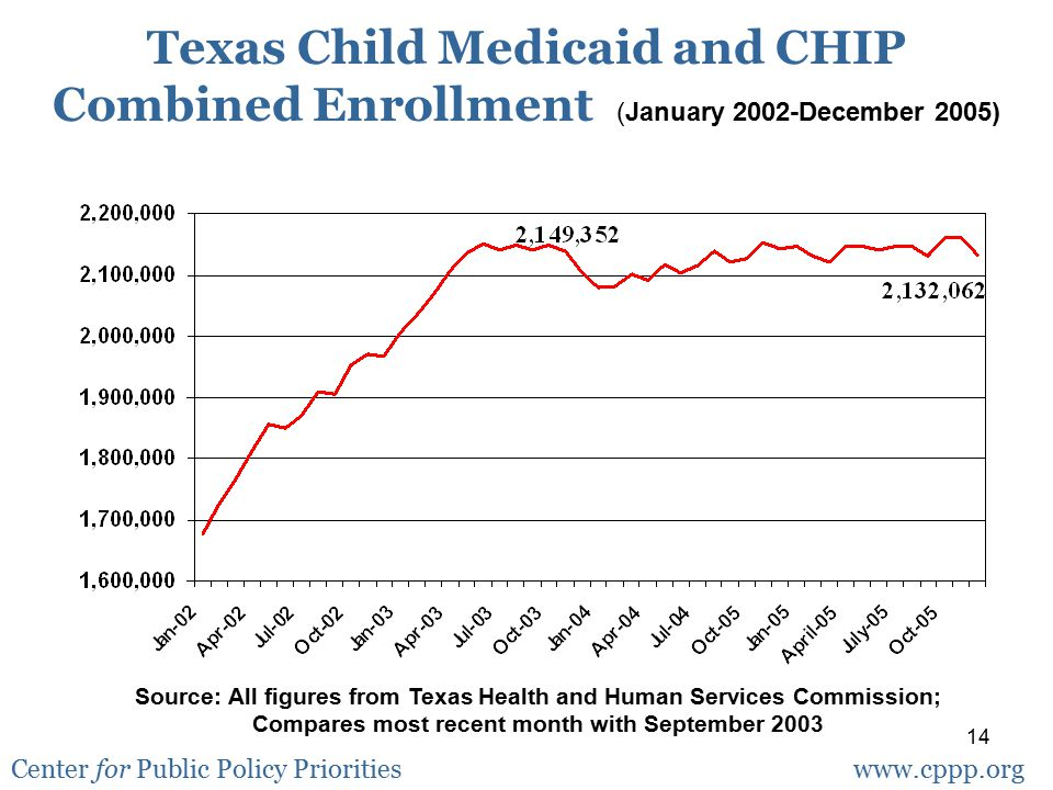14 Texas Child Medicaid and CHIP Combined Enrollment (January 2002-December 2005) Source: All figures from Texas Health and Human Services Commission;