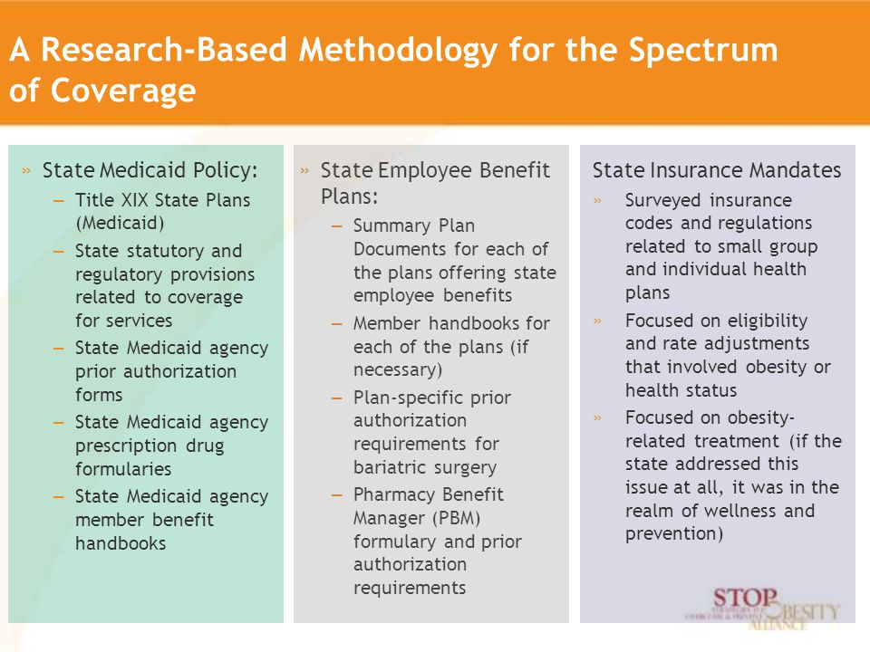 A Research-Based Methodology for the Spectrum of Coverage »State Medicaid Policy: – Title XIX State Plans (Medicaid) – State statutory and regulatory provisions related to coverage for services – State Medicaid agency prior authorization forms – State Medicaid agency prescription drug formularies – State Medicaid agency member benefit handbooks State Insurance Mandates »Surveyed insurance codes and regulations related to small group and individual health plans »Focused on eligibility and rate adjustments that involved obesity or health status »Focused on obesity- related treatment (if the state addressed this issue at all, it was in the realm of wellness and prevention) »State Employee Benefit Plans: – Summary Plan Documents for each of the plans offering state employee benefits – Member handbooks for each of the plans (if necessary) – Plan-specific prior authorization requirements for bariatric surgery – Pharmacy Benefit Manager (PBM) formulary and prior authorization requirements