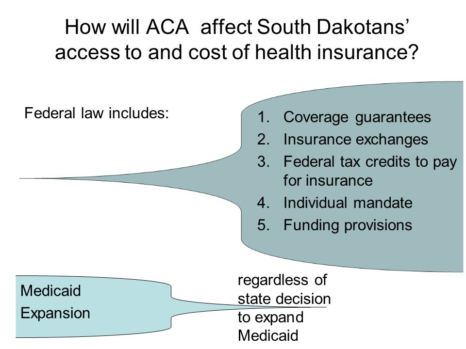 How will ACA affect South Dakotans' access to and cost of health insurance.