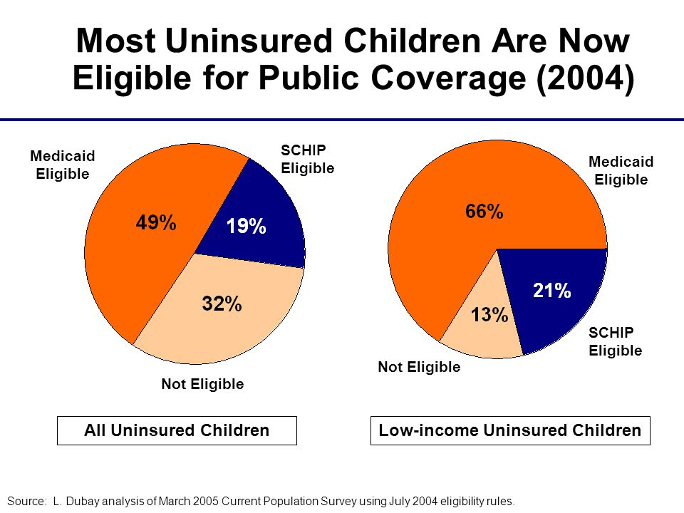 Most Uninsured Children Are Now Eligible for Public Coverage (2004) SCHIP Eligible Not Eligible Medicaid Eligible SCHIP Eligible Not Eligible Medicaid Eligible All Uninsured ChildrenLow-income Uninsured Children Source: L.