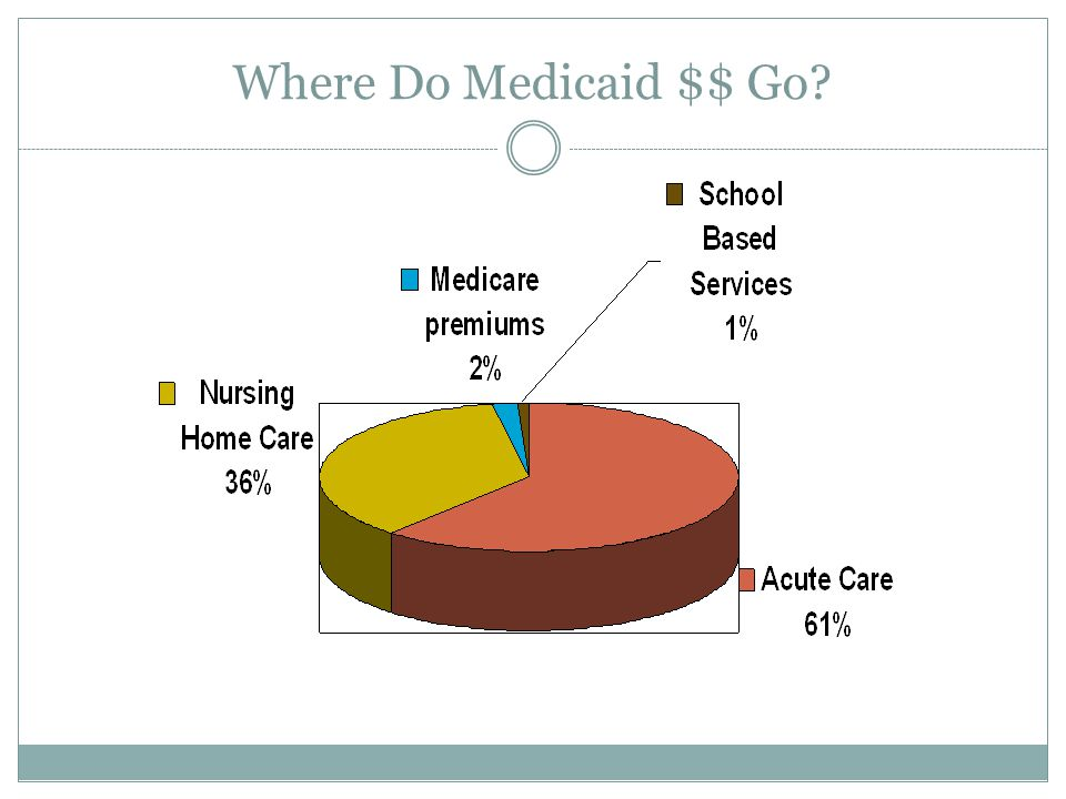 Where Do Medicaid $$ Go?