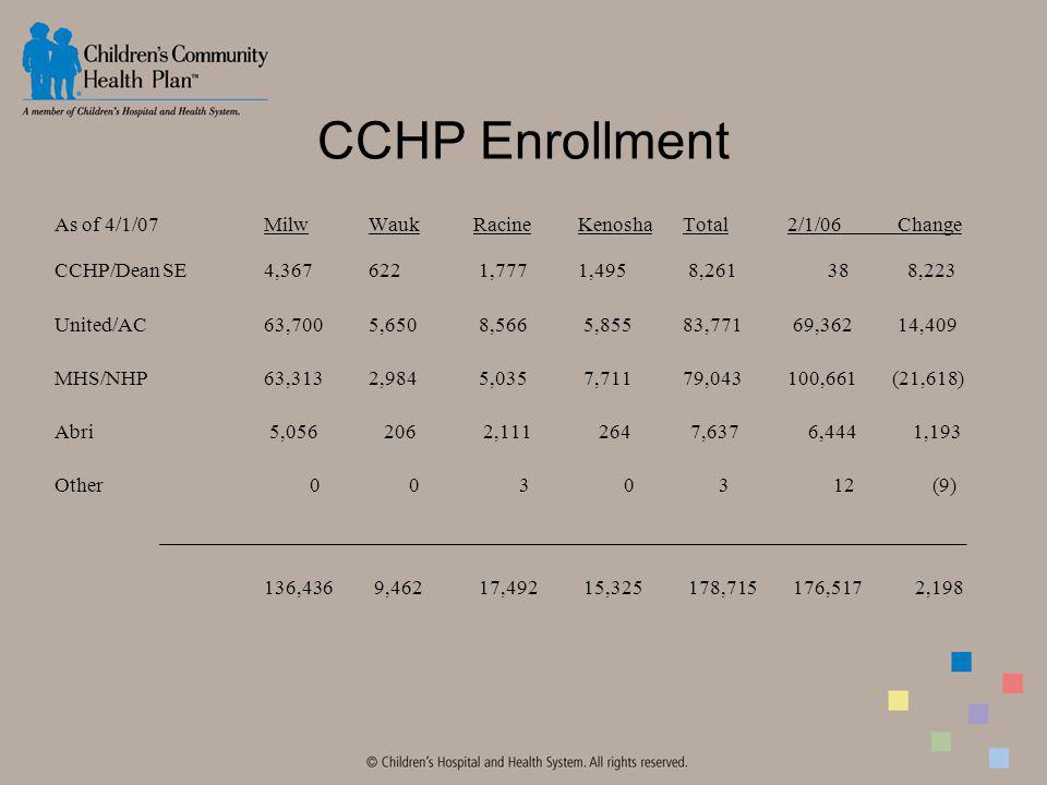 CCHP Enrollment As of 4/1/07MilwWaukRacineKenoshaTotal2/1/06 Change CCHP/Dean SE4,367622 1,7771,495 8,261 38 8,223 United/AC63,7005,650 8,566 5,85583,771 69,362 14,409 MHS/NHP63,3132,984 5,035 7,71179,043100,661(21,618) Abri 5,056 206 2,111 264 7,637 6,444 1,193 Other 0 0 3 0 3 12 (9) _______________________________________________________________________________ 136,436 9,462 17,492 15,325 178,715 176,517 2,198