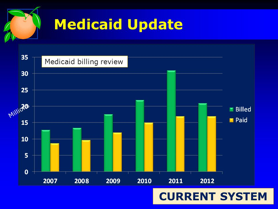 Millions CURRENT SYSTEM Medicaid Update Medicaid billing review