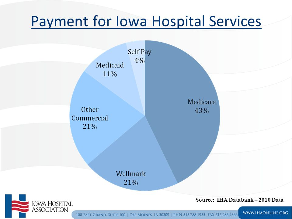 Other Iowa Payers Wellmark –State's largest insurer offering indemnity, PPO, HMO, Medicare supplemental and products to over 1.2 million Iowans –Contracts with providers for service –Contracts modeled after Medicare rates –Has approximately 70% business in Iowa United Healthcare Coventry Principal