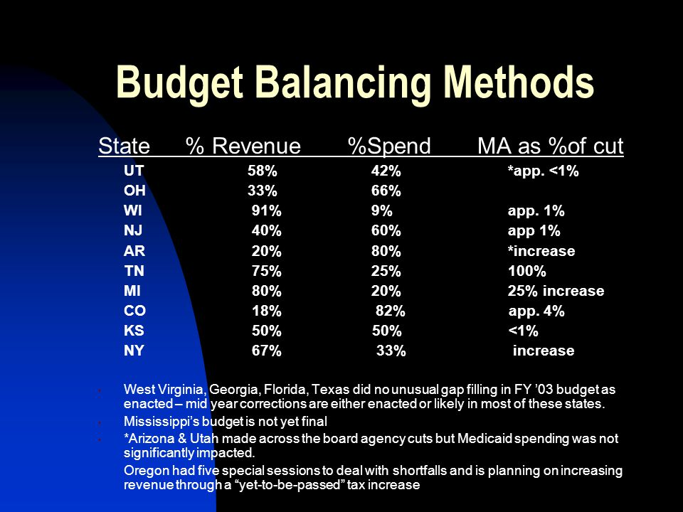 Budget Balancing Methods State % Revenue %Spend MA as %of cut UT 58% 42%*app.