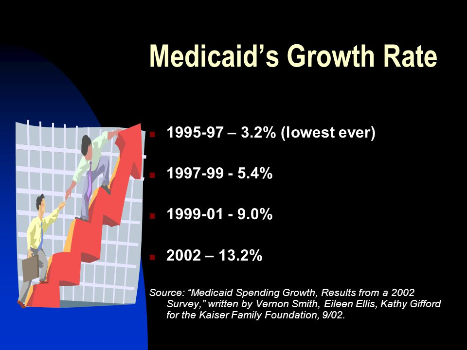 Medicaid's Growth Rate 1995-97 – 3.2% (lowest ever) 1997-99 - 5.4% 1999-01 - 9.0% 2002 – 13.2% Source: Medicaid Spending Growth, Results from a 2002 Survey, written by Vernon Smith, Eileen Ellis, Kathy Gifford for the Kaiser Family Foundation, 9/02.