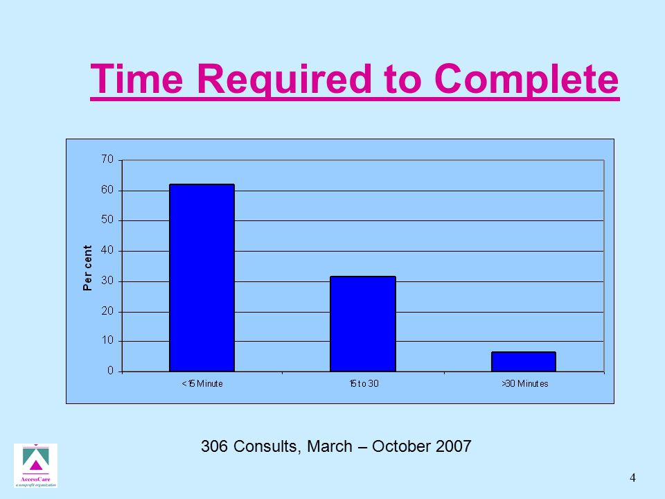 4 Time Required to Complete 306 Consults, March – October 2007