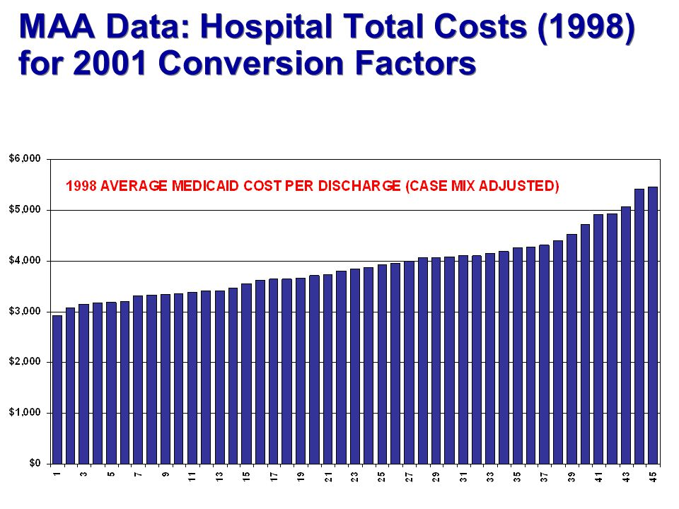 MAA Data: Hospital Total Costs (1998) for 2001 Conversion Factors