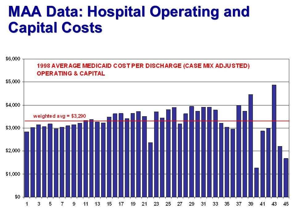 MAA Data: Hospital Operating and Capital Costs