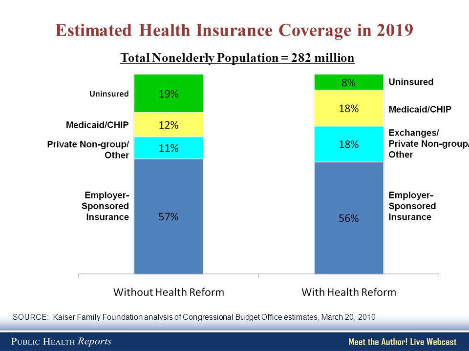 Estimated Health Insurance Coverage in 2019 SOURCE: Kaiser Family Foundation analysis of Congressional Budget Office estimates, March 20, 2010 Total Nonelderly Population = 282 million