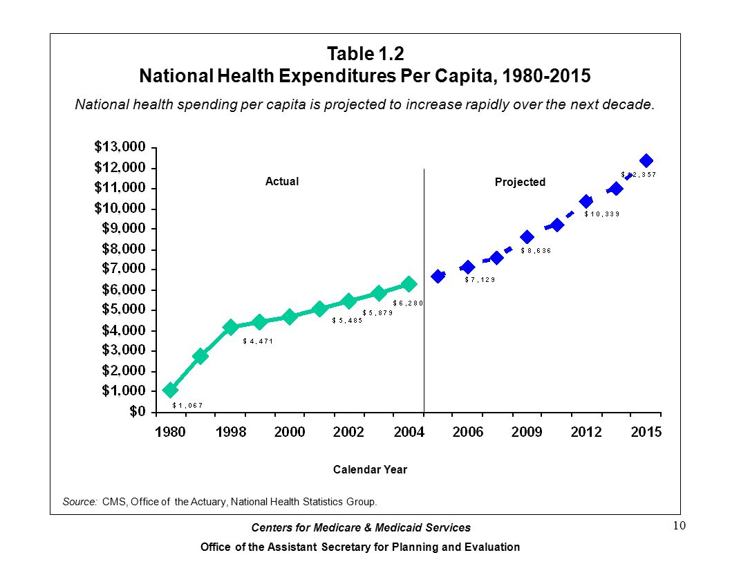 Centers for Medicare & Medicaid Services Office of the Assistant Secretary for Planning and Evaluation 10 Table 1.2 National Health Expenditures Per Capita, 1980-2015 Calendar Year Source: CMS, Office of the Actuary, National Health Statistics Group.
