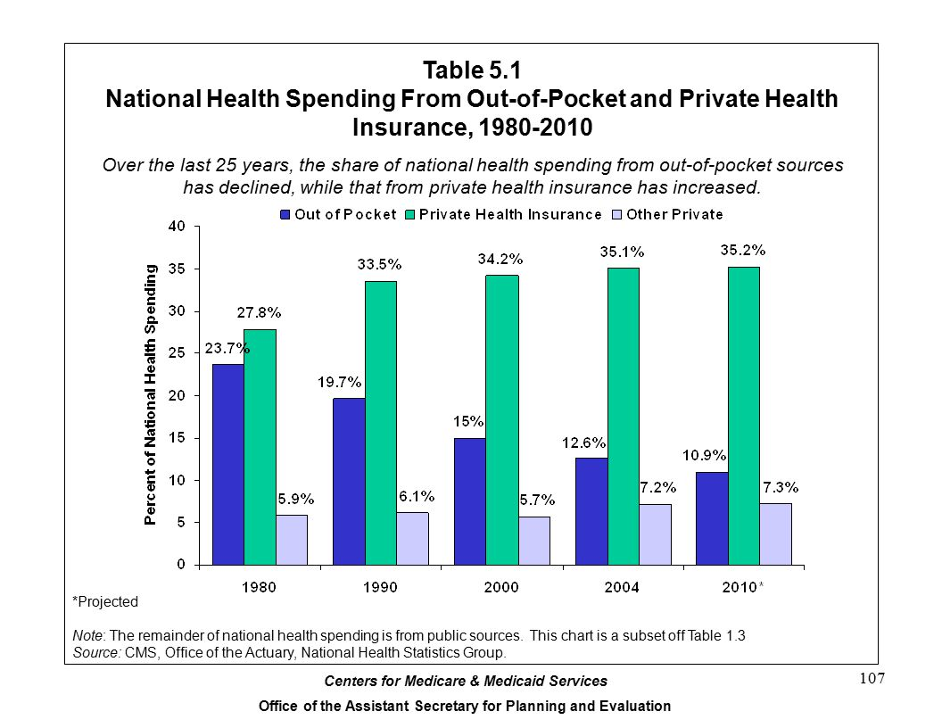 Centers for Medicare & Medicaid Services Office of the Assistant Secretary for Planning and Evaluation 107 Table 5.1 National Health Spending From Out-of-Pocket and Private Health Insurance, 1980-2010 Over the last 25 years, the share of national health spending from out-of-pocket sources has declined, while that from private health insurance has increased.