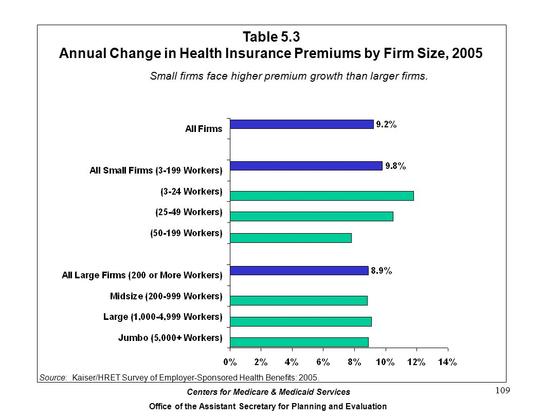 Centers for Medicare & Medicaid Services Office of the Assistant Secretary for Planning and Evaluation 109 Table 5.3 Annual Change in Health Insurance Premiums by Firm Size, 2005 29% Source: Kaiser/HRET Survey of Employer-Sponsored Health Benefits: 2005.