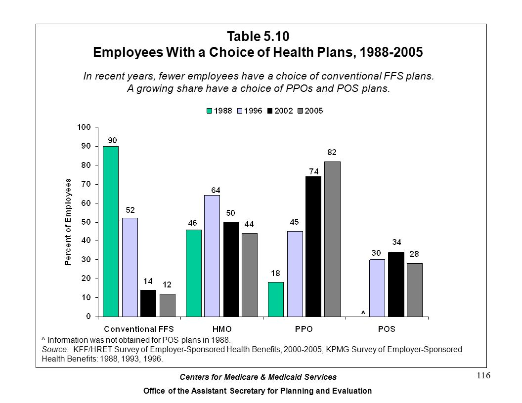 Centers for Medicare & Medicaid Services Office of the Assistant Secretary for Planning and Evaluation 116 Table 5.10 Employees With a Choice of Health Plans, 1988-2005 ^ Information was not obtained for POS plans in 1988.