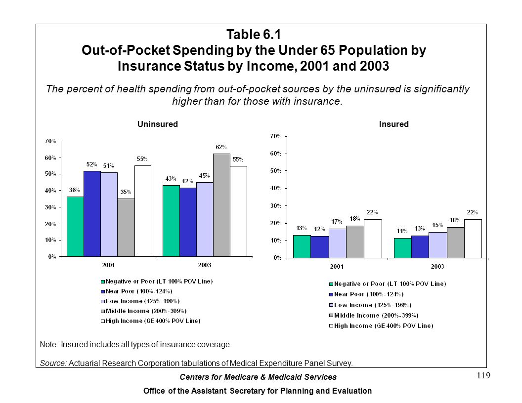 Centers for Medicare & Medicaid Services Office of the Assistant Secretary for Planning and Evaluation 119 Table 6.1 Out-of-Pocket Spending by the Under 65 Population by Insurance Status by Income, 2001 and 2003 The percent of health spending from out-of-pocket sources by the uninsured is significantly higher than for those with insurance.
