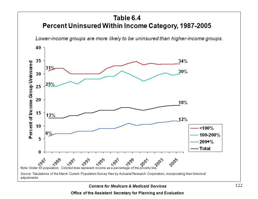 Centers for Medicare & Medicaid Services Office of the Assistant Secretary for Planning and Evaluation 122 Table 6.4 Percent Uninsured Within Income Category, 1987-2005 Lower-income groups are more likely to be uninsured than higher-income groups.