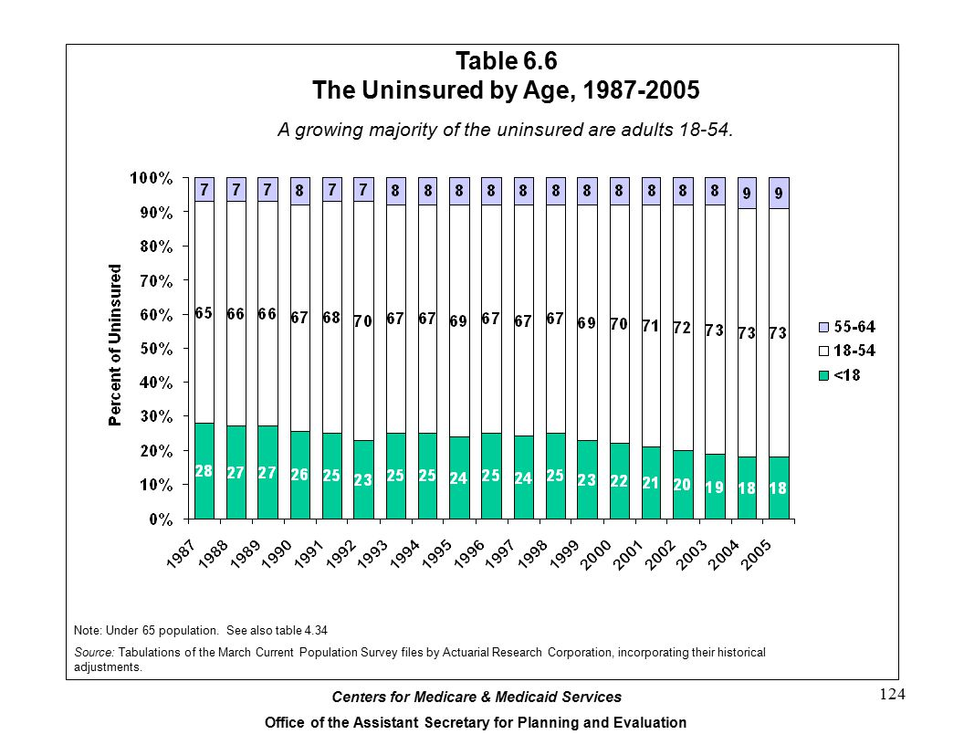 Centers for Medicare & Medicaid Services Office of the Assistant Secretary for Planning and Evaluation 124 Table 6.6 The Uninsured by Age, 1987-2005 A growing majority of the uninsured are adults 18-54.