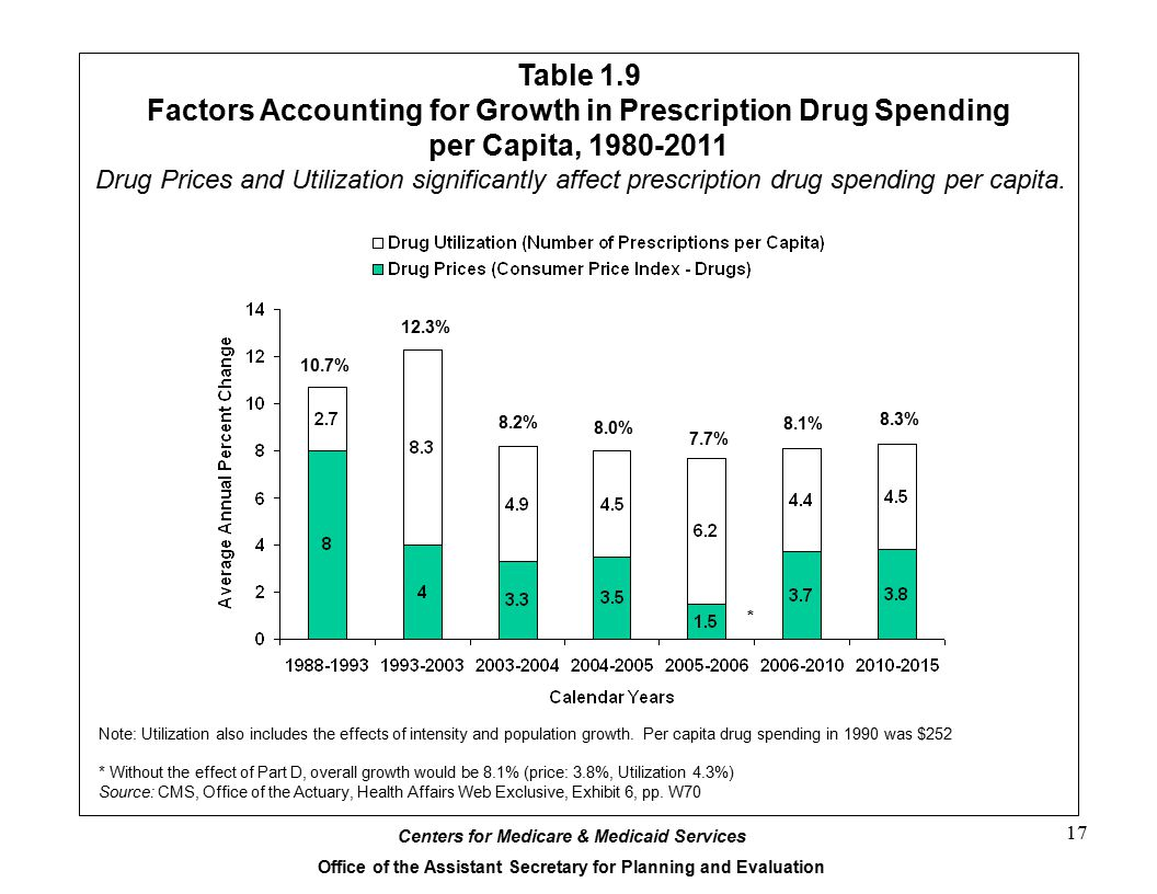 Centers for Medicare & Medicaid Services Office of the Assistant Secretary for Planning and Evaluation 17 Table 1.9 Factors Accounting for Growth in Prescription Drug Spending per Capita, 1980-2011 Note: Utilization also includes the effects of intensity and population growth.