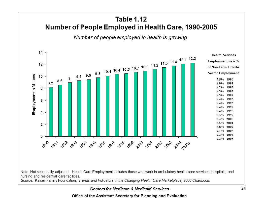 Centers for Medicare & Medicaid Services Office of the Assistant Secretary for Planning and Evaluation 20 Table 1.12 Number of People Employed in Health Care, 1990-2005 Note: Not seasonally adjusted.
