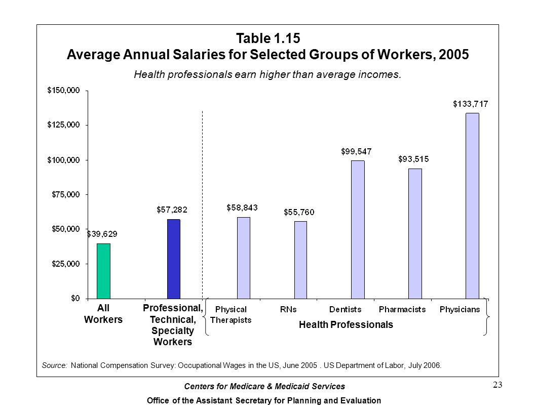 Centers for Medicare & Medicaid Services Office of the Assistant Secretary for Planning and Evaluation 23 Table 1.15 Average Annual Salaries for Selected Groups of Workers, 2005 Source: National Compensation Survey: Occupational Wages in the US, June 2005.