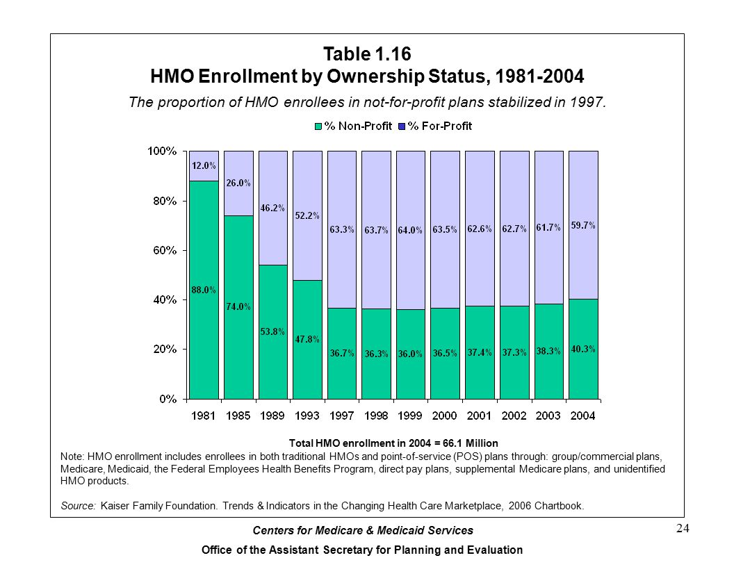 Centers for Medicare & Medicaid Services Office of the Assistant Secretary for Planning and Evaluation 24 Table 1.16 HMO Enrollment by Ownership Status, 1981-2004 Note: HMO enrollment includes enrollees in both traditional HMOs and point-of-service (POS) plans through: group/commercial plans, Medicare, Medicaid, the Federal Employees Health Benefits Program, direct pay plans, supplemental Medicare plans, and unidentified HMO products.