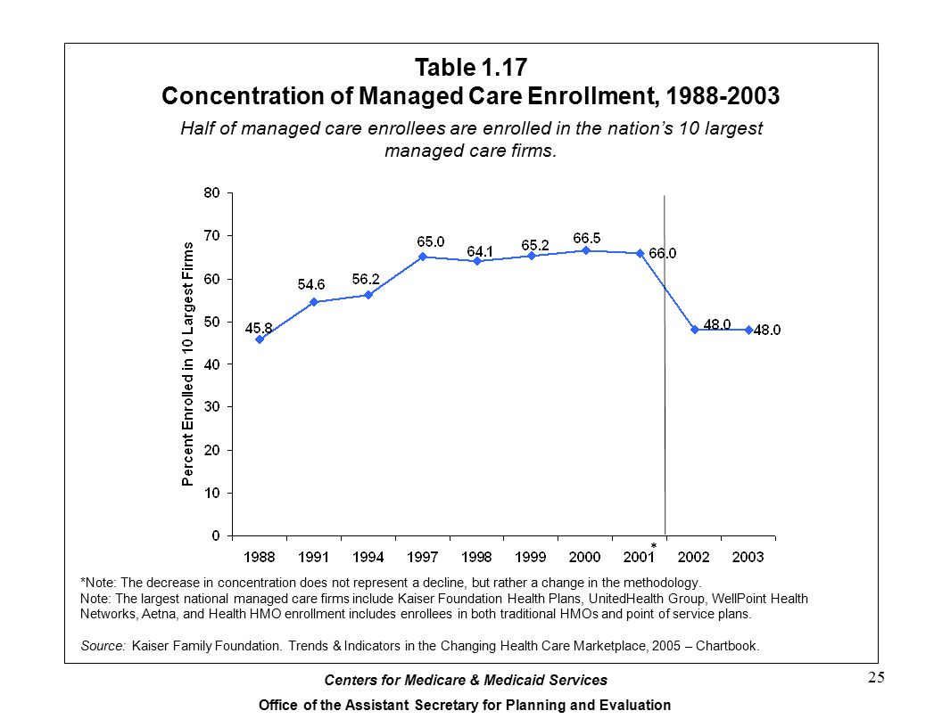 Centers for Medicare & Medicaid Services Office of the Assistant Secretary for Planning and Evaluation 25 Table 1.17 Concentration of Managed Care Enrollment, 1988-2003 *Note: The decrease in concentration does not represent a decline, but rather a change in the methodology.