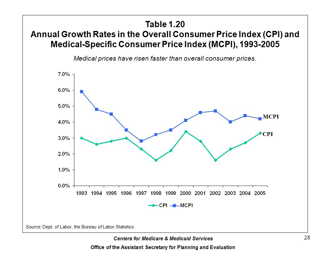 Centers for Medicare & Medicaid Services Office of the Assistant Secretary for Planning and Evaluation 28 Table 1.20 Annual Growth Rates in the Overall Consumer Price Index (CPI) and Medical-Specific Consumer Price Index (MCPI), 1993-2005 Source: Dept.