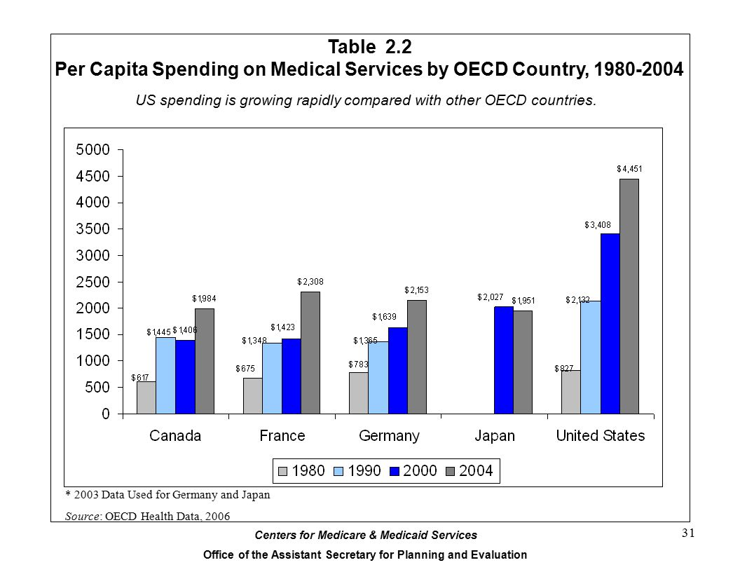 Centers for Medicare & Medicaid Services Office of the Assistant Secretary for Planning and Evaluation 31 Table 2.2 Per Capita Spending on Medical Services by OECD Country, 1980-2004 * 2003 Data Used for Germany and Japan Source: OECD Health Data, 2006 US spending is growing rapidly compared with other OECD countries.