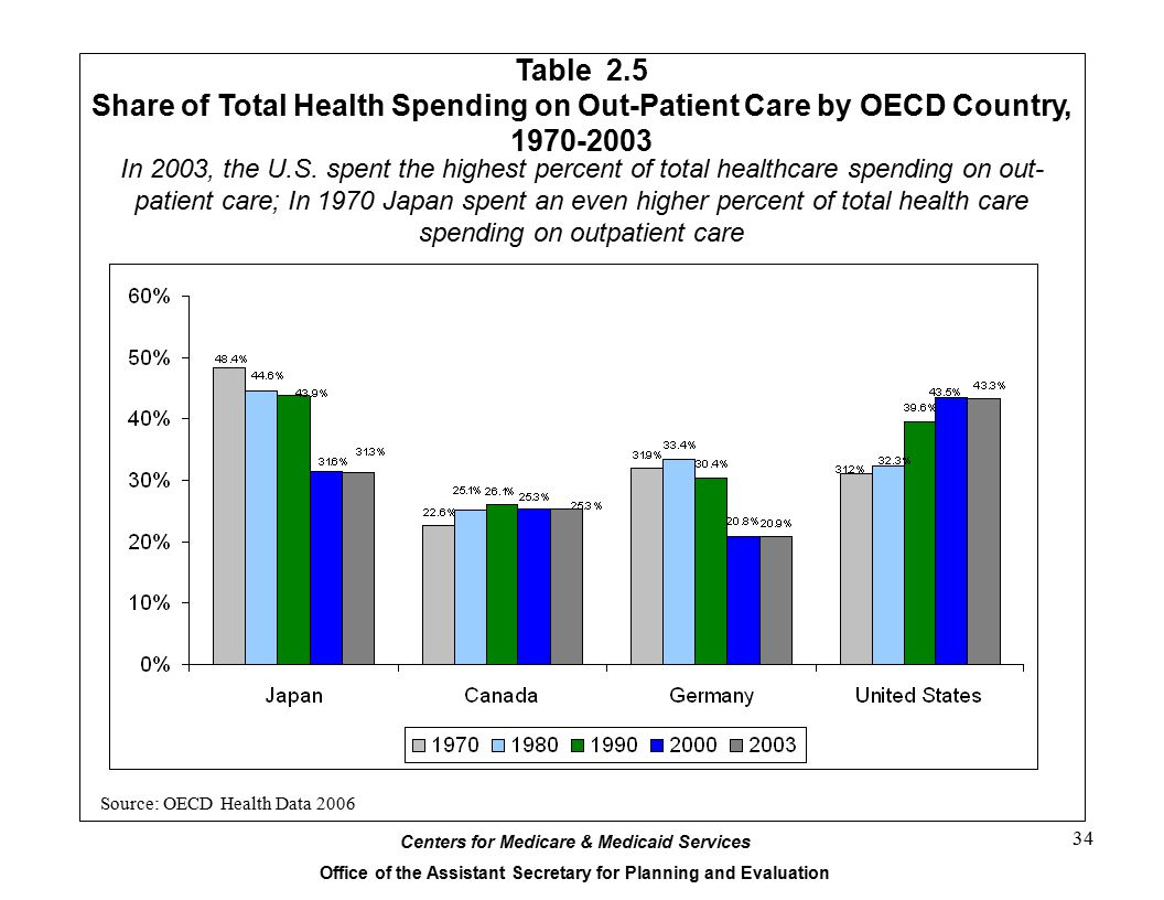 Centers for Medicare & Medicaid Services Office of the Assistant Secretary for Planning and Evaluation 34 Table 2.5 Share of Total Health Spending on Out-Patient Care by OECD Country, 1970-2003 Source: OECD Health Data 2006 In 2003, the U.S.