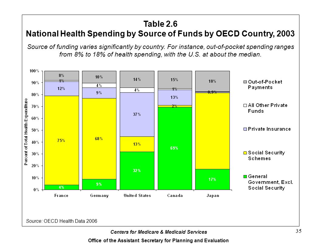Centers for Medicare & Medicaid Services Office of the Assistant Secretary for Planning and Evaluation 35 Table 2.6 National Health Spending by Source of Funds by OECD Country, 2003 Source: OECD Health Data 2006 Source of funding varies significantly by country.
