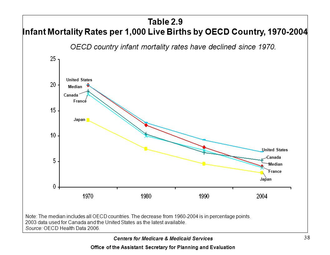 Centers for Medicare & Medicaid Services Office of the Assistant Secretary for Planning and Evaluation 38 Table 2.9 Infant Mortality Rates per 1,000 Live Births by OECD Country, 1970-2004 Note: The median includes all OECD countries.
