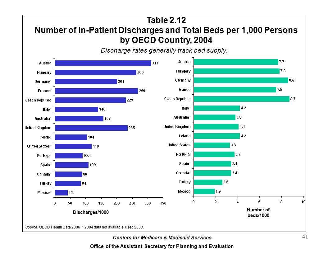 Centers for Medicare & Medicaid Services Office of the Assistant Secretary for Planning and Evaluation 41 Table 2.12 Number of In-Patient Discharges and Total Beds per 1,000 Persons by OECD Country, 2004 Discharge rates generally track bed supply.