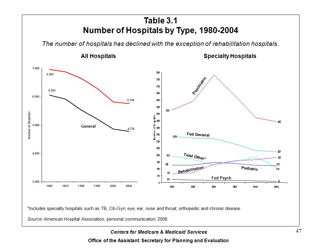 Centers for Medicare & Medicaid Services Office of the Assistant Secretary for Planning and Evaluation 47 Table 3.1 Number of Hospitals by Type, 1980-2004 *Includes specialty hospitals such as TB, Ob-Gyn; eye, ear, nose and throat; orthopedic and chronic disease.