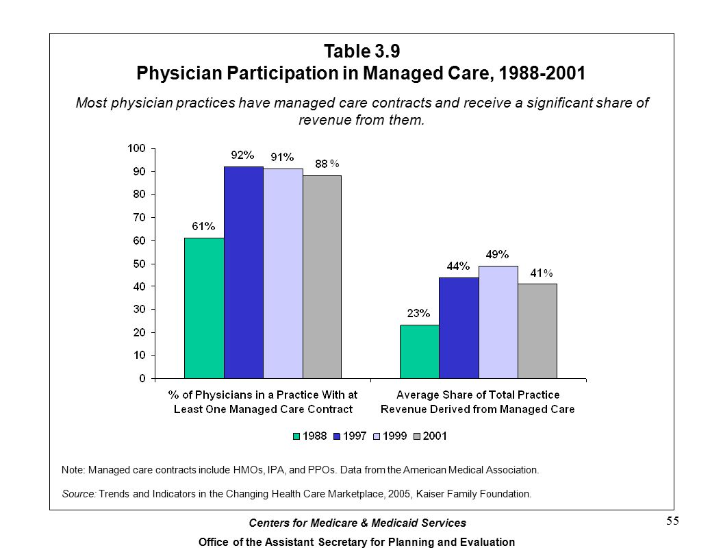 Centers for Medicare & Medicaid Services Office of the Assistant Secretary for Planning and Evaluation 55 Table 3.9 Physician Participation in Managed Care, 1988-2001 Note: Managed care contracts include HMOs, IPA, and PPOs.
