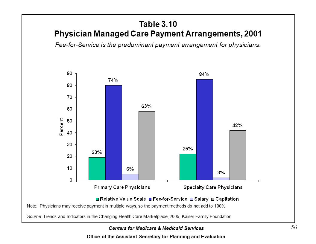 Centers for Medicare & Medicaid Services Office of the Assistant Secretary for Planning and Evaluation 56 Table 3.10 Physician Managed Care Payment Arrangements, 2001 Note: Physicians may receive payment in multiple ways, so the payment methods do not add to 100%.