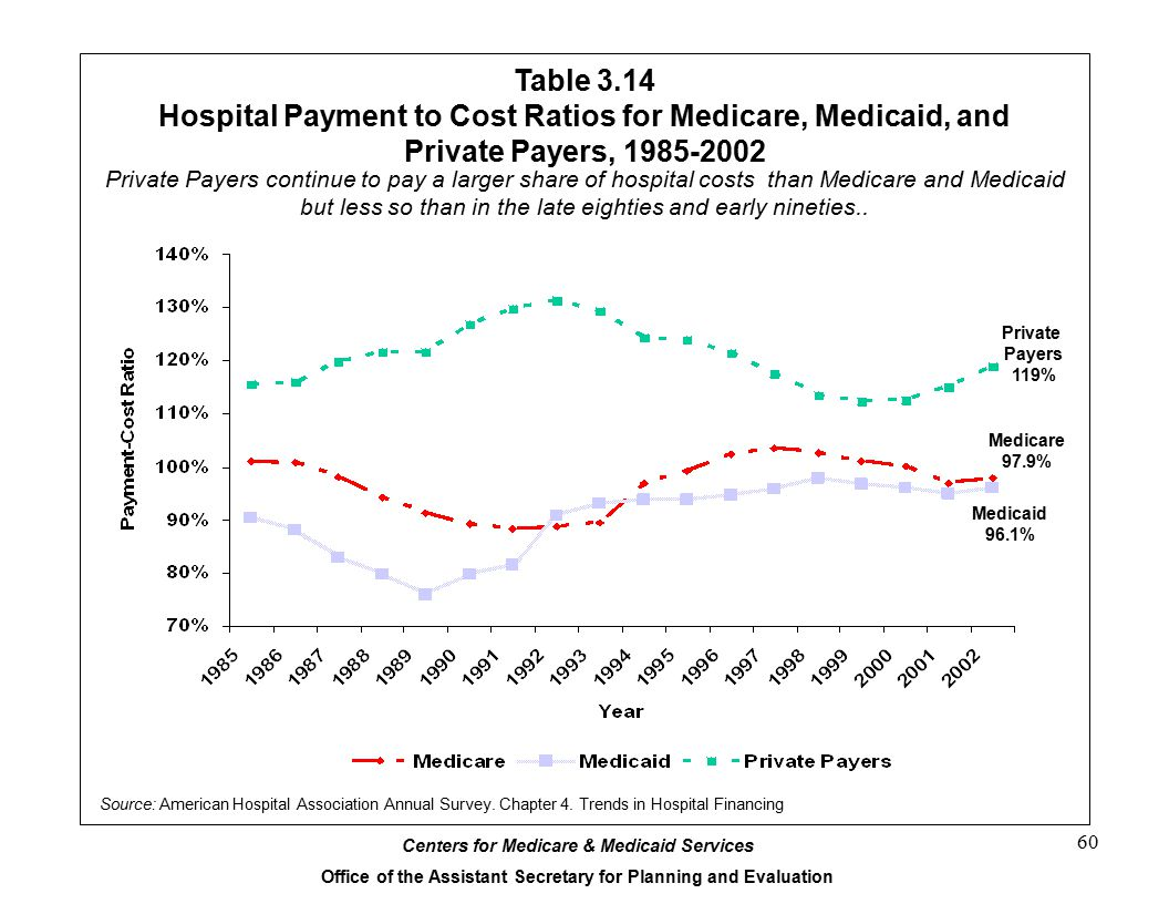 Centers for Medicare & Medicaid Services Office of the Assistant Secretary for Planning and Evaluation 60 Table 3.14 Hospital Payment to Cost Ratios for Medicare, Medicaid, and Private Payers, 1985-2002 Source: American Hospital Association Annual Survey.