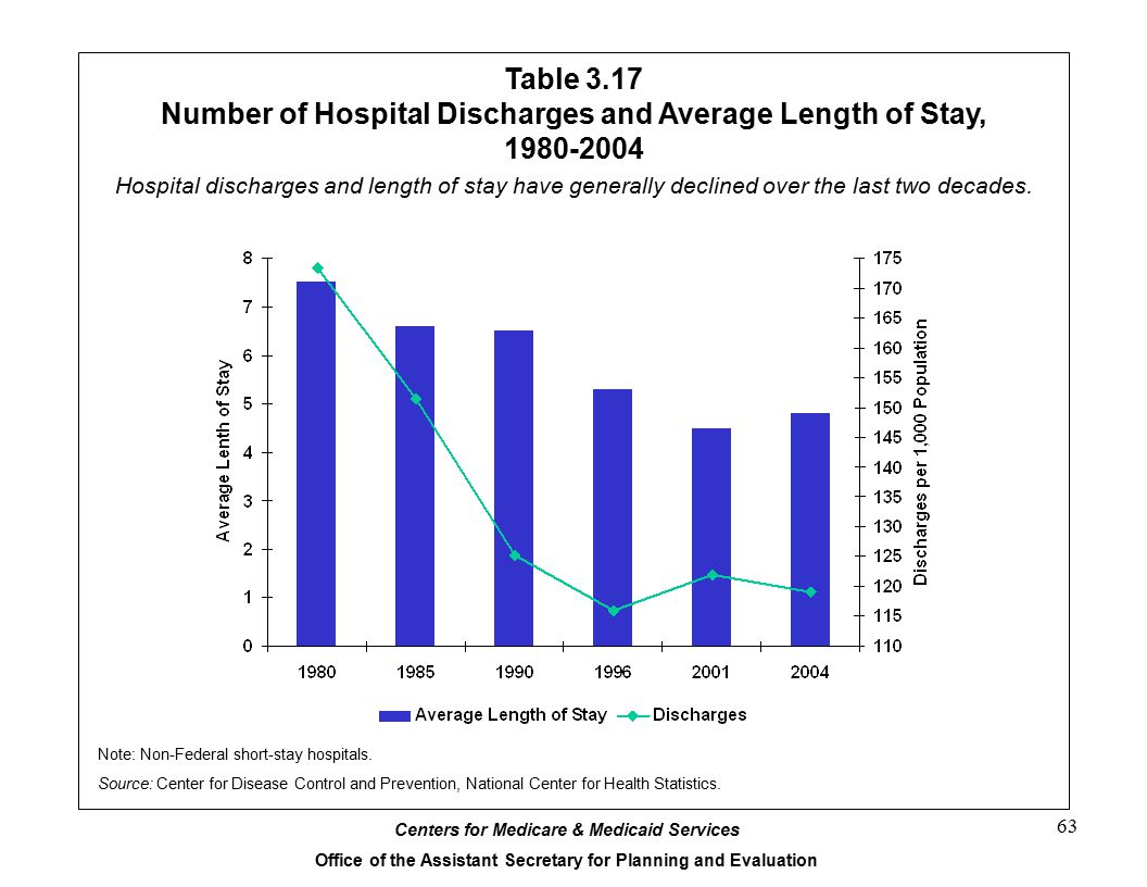 Centers for Medicare & Medicaid Services Office of the Assistant Secretary for Planning and Evaluation 63 Table 3.17 Number of Hospital Discharges and Average Length of Stay, 1980-2004 Note: Non-Federal short-stay hospitals.