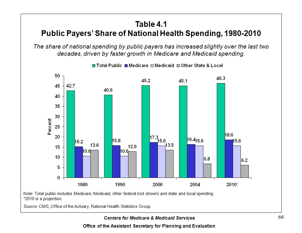 Centers for Medicare & Medicaid Services Office of the Assistant Secretary for Planning and Evaluation 66 Table 4.1 Public Payers' Share of National Health Spending, 1980-2010 The share of national spending by public payers has increased slightly over the last two decades, driven by faster growth in Medicare and Medicaid spending.