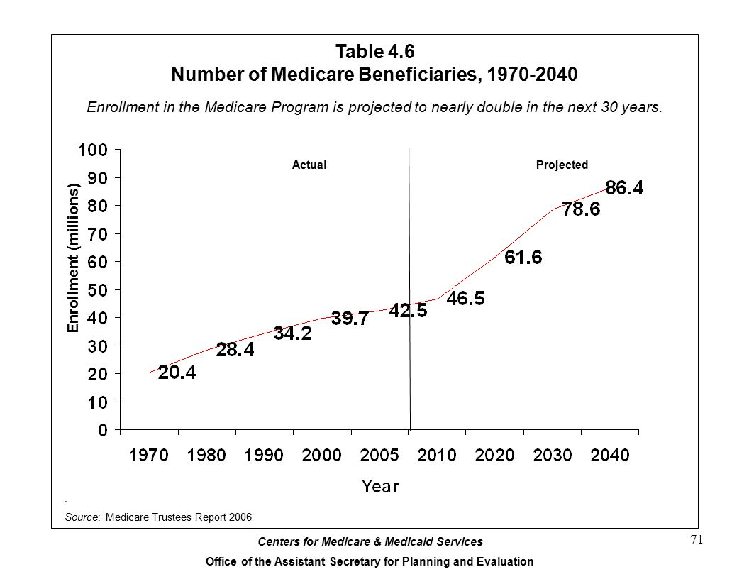 Centers for Medicare & Medicaid Services Office of the Assistant Secretary for Planning and Evaluation 71 Table 4.6 Number of Medicare Beneficiaries, 1970-2040.