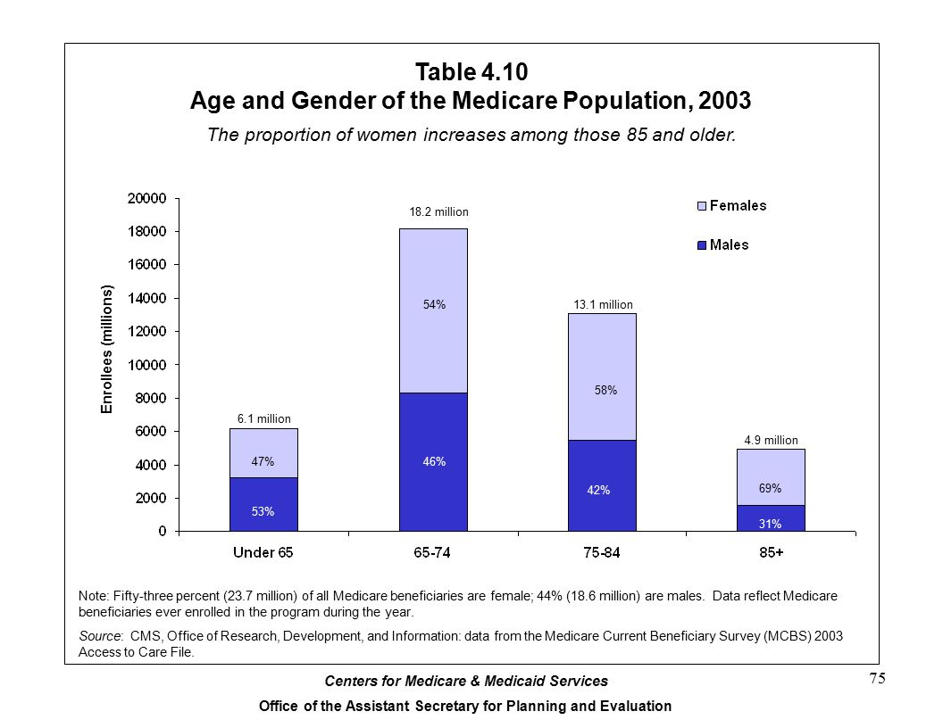 Centers for Medicare & Medicaid Services Office of the Assistant Secretary for Planning and Evaluation 75 56% 46% 41% 29% The proportion of women increases among those 85 and older.