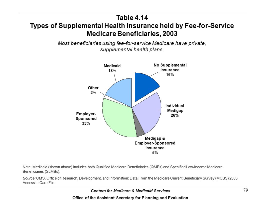 Centers for Medicare & Medicaid Services Office of the Assistant Secretary for Planning and Evaluation 79 Table 4.14 Types of Supplemental Health Insurance held by Fee-for-Service Medicare Beneficiaries, 2003 13.5% Note: Medicaid (shown above) includes both Qualified Medicare Beneficiaries (QMBs) and Specified Low-Income Medicare Beneficiaries (SLMBs).