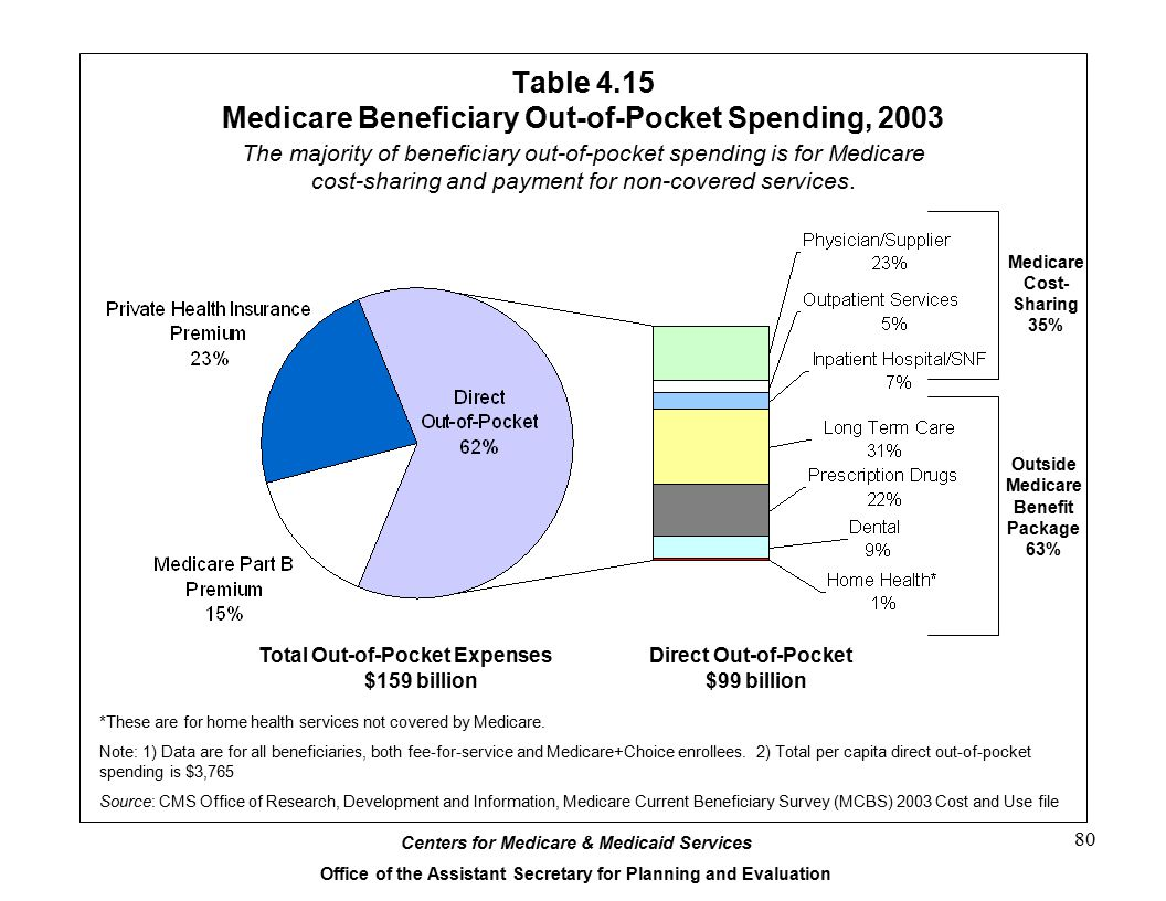 Centers for Medicare & Medicaid Services Office of the Assistant Secretary for Planning and Evaluation 80 Table 4.15 Medicare Beneficiary Out-of-Pocket Spending, 2003 *These are for home health services not covered by Medicare.