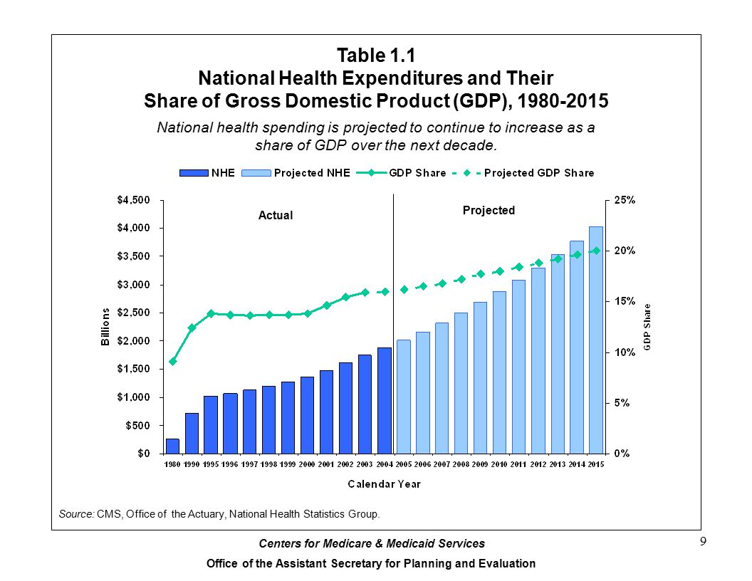 Centers for Medicare & Medicaid Services Office of the Assistant Secretary for Planning and Evaluation 9 Table 1.1 National Health Expenditures and Their Share of Gross Domestic Product (GDP), 1980-2015 Source: CMS, Office of the Actuary, National Health Statistics Group.