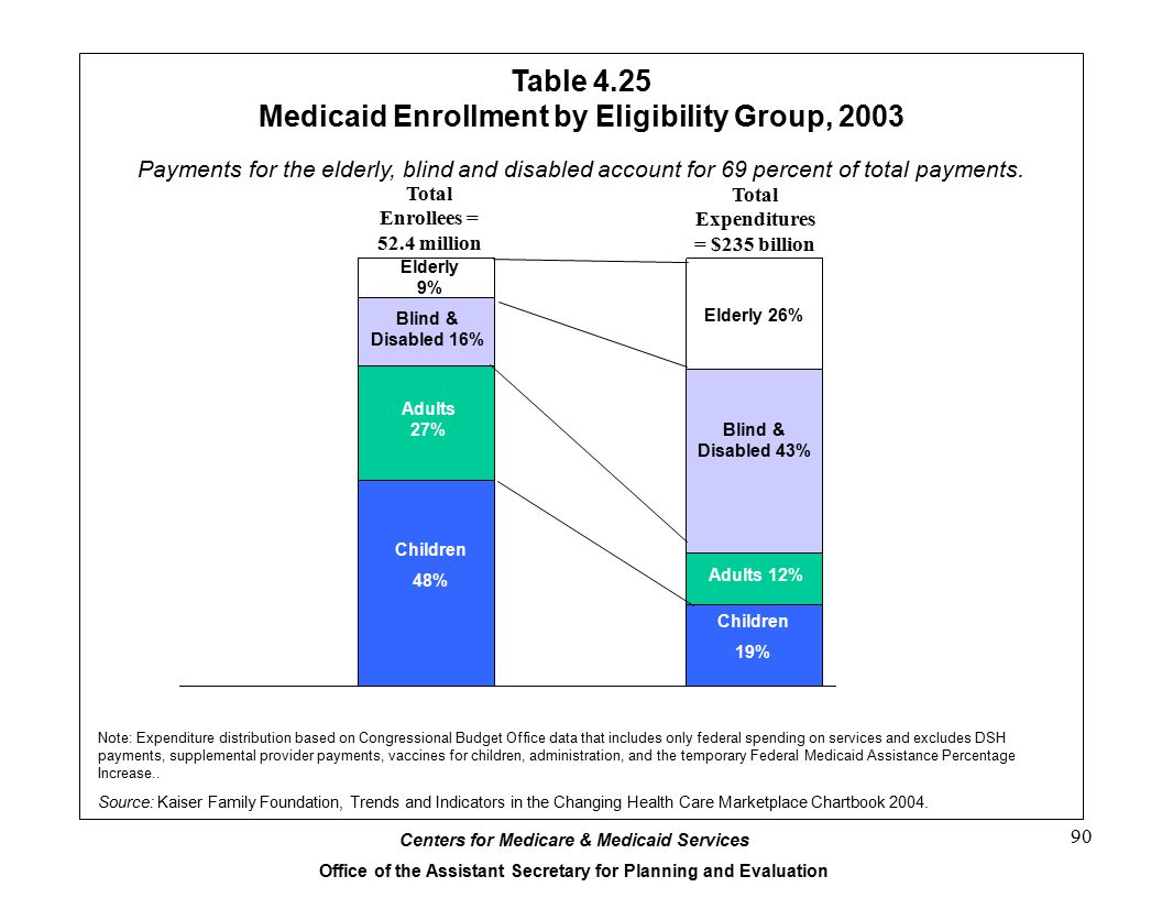 Centers for Medicare & Medicaid Services Office of the Assistant Secretary for Planning and Evaluation 90 Table 4.25 Medicaid Enrollment by Eligibility Group, 2003 Payments for the elderly, blind and disabled account for 69 percent of total payments.