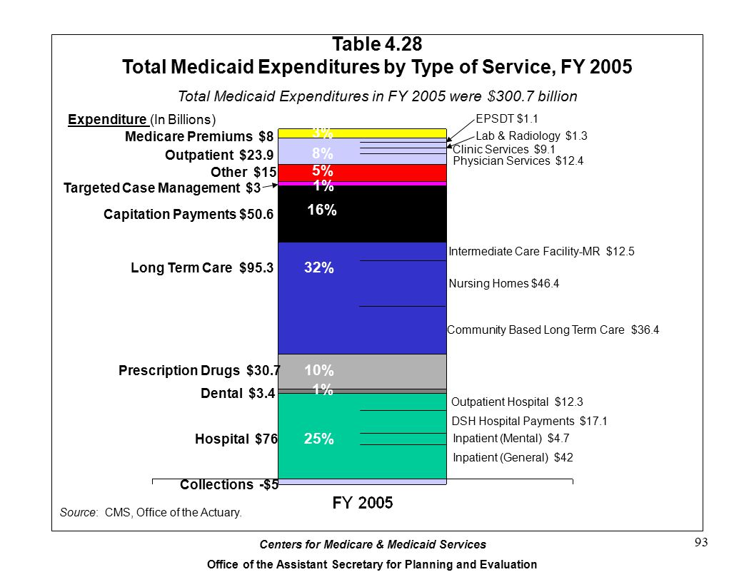 Centers for Medicare & Medicaid Services Office of the Assistant Secretary for Planning and Evaluation 93 Table 4.28 Total Medicaid Expenditures by Type of Service, FY 2005 Source: CMS, Office of the Actuary.